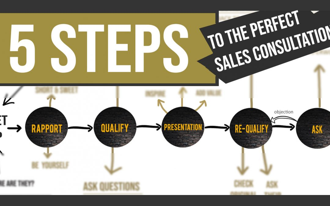 5 Steps to the perfect sales consultation